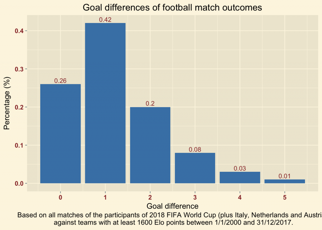 What are typical football results? - Datatreker
