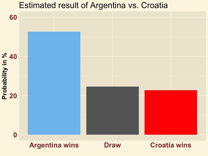 ARGCRO-result