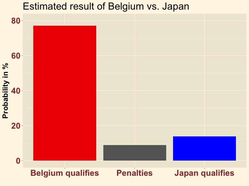 BELJAP-result