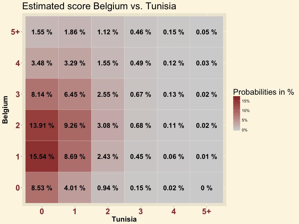 BELTUN-score