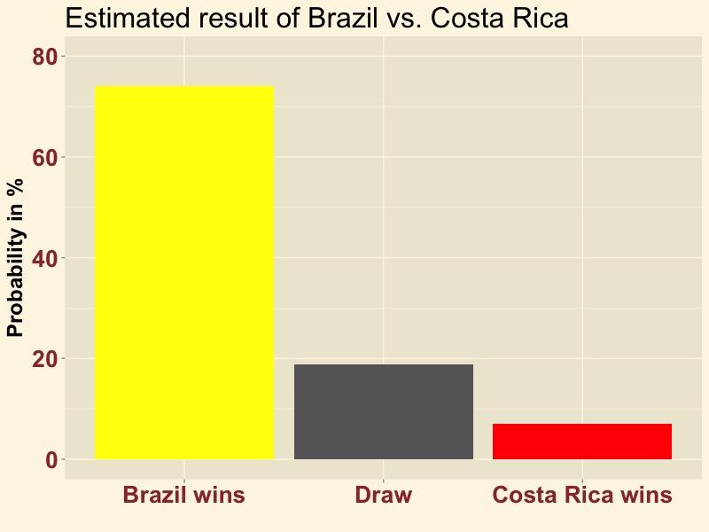 BRACRC-result