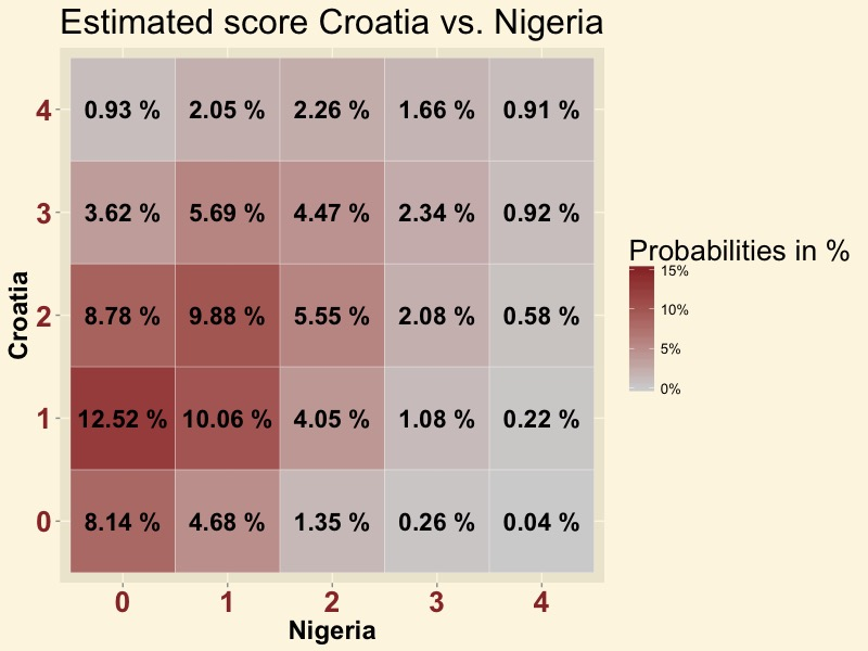 CRONIG-score