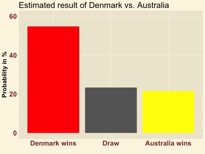 DENAUS-result