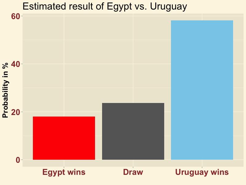 EGYURU-result2