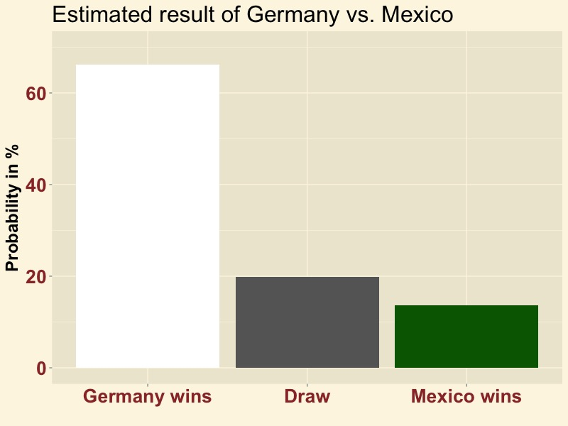 GERMEX-result