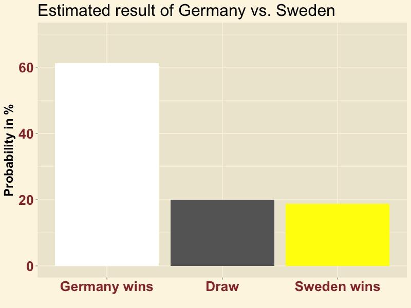 GERSWE-result