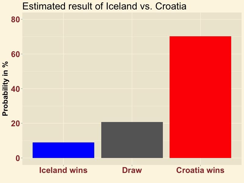 ISLCRO-result