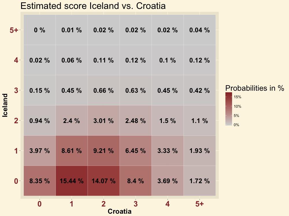 ISLCRO-score