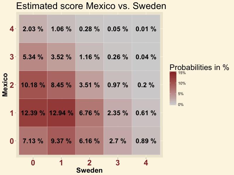 MEXSWE-score