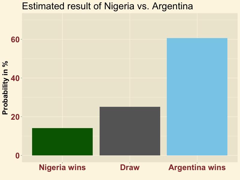 NIGARG-result