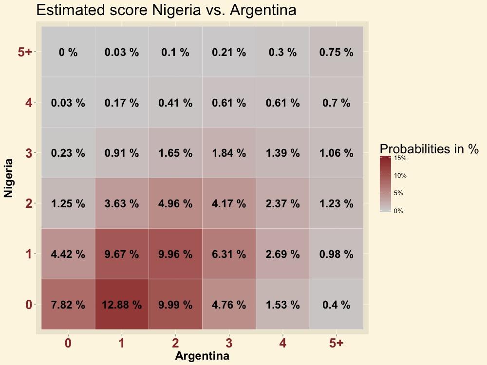 NIGARG-score
