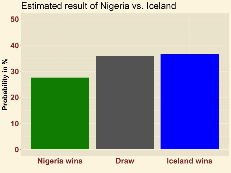 NIGISL-result