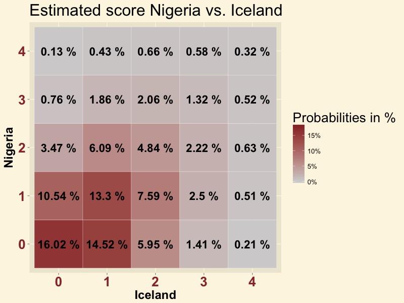 NIGISL-score