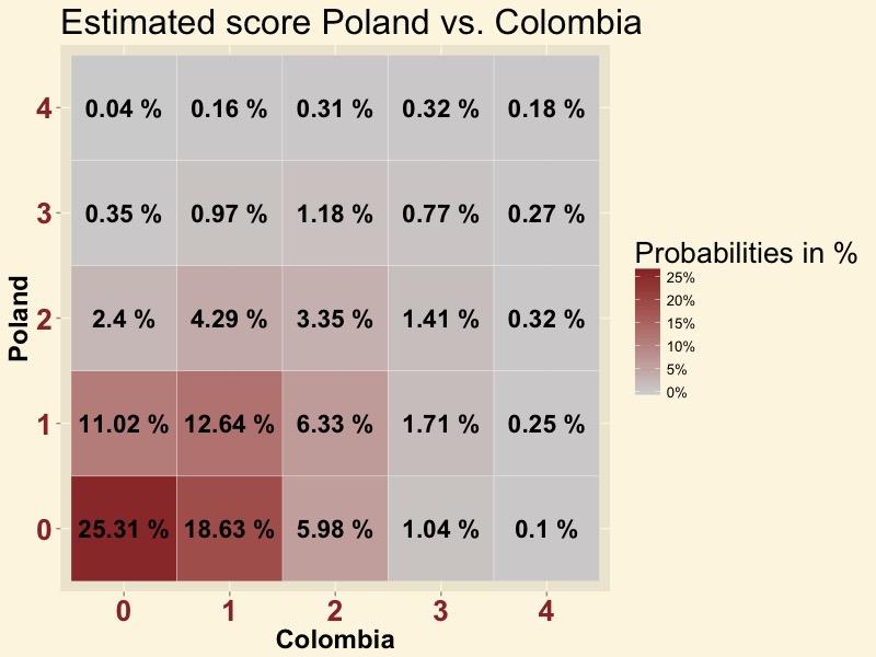 POLCOL-score