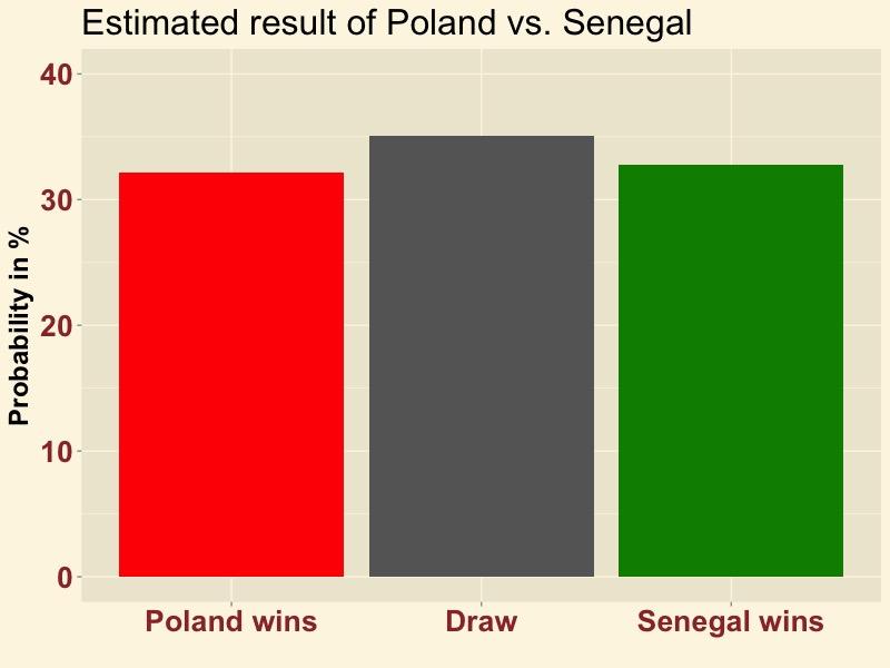 POLSEN-result