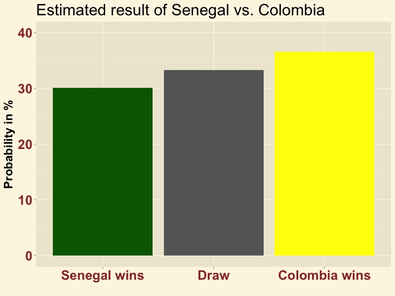 SENCOL-result