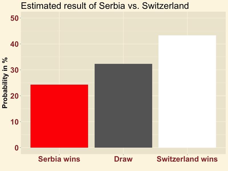 SRBSUI-result