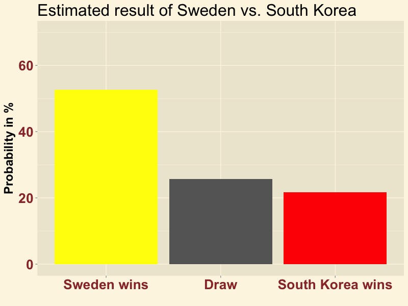 SWEKOR-result