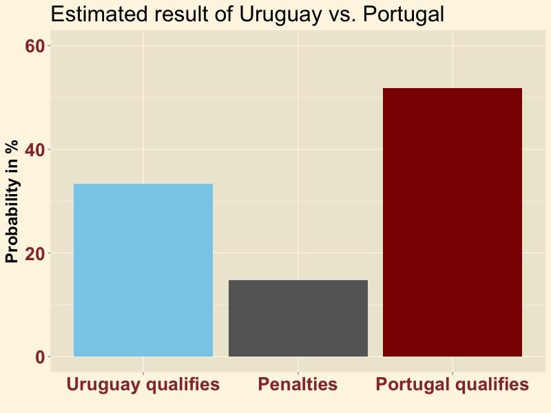 URUPOR-result