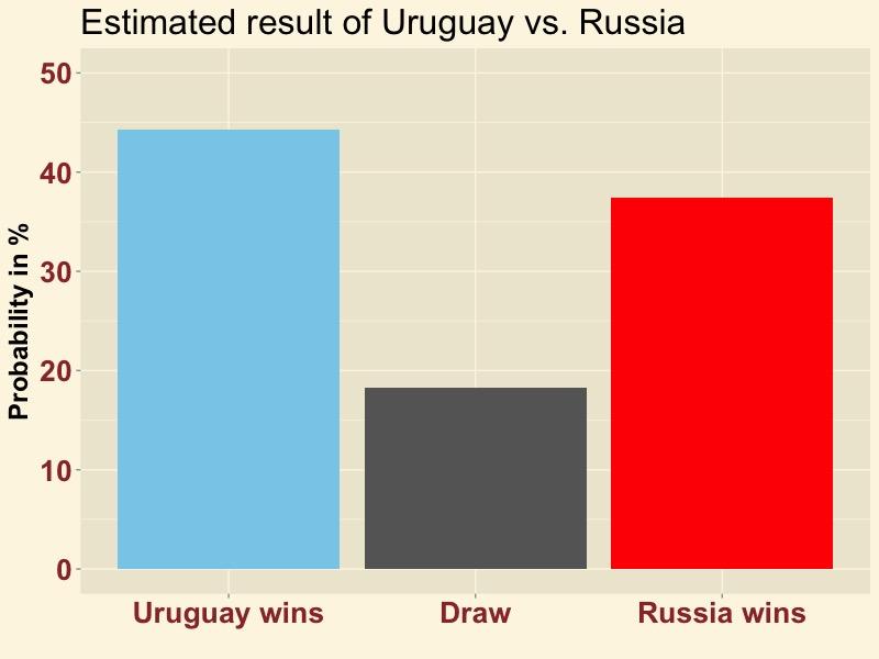 URURUS-result