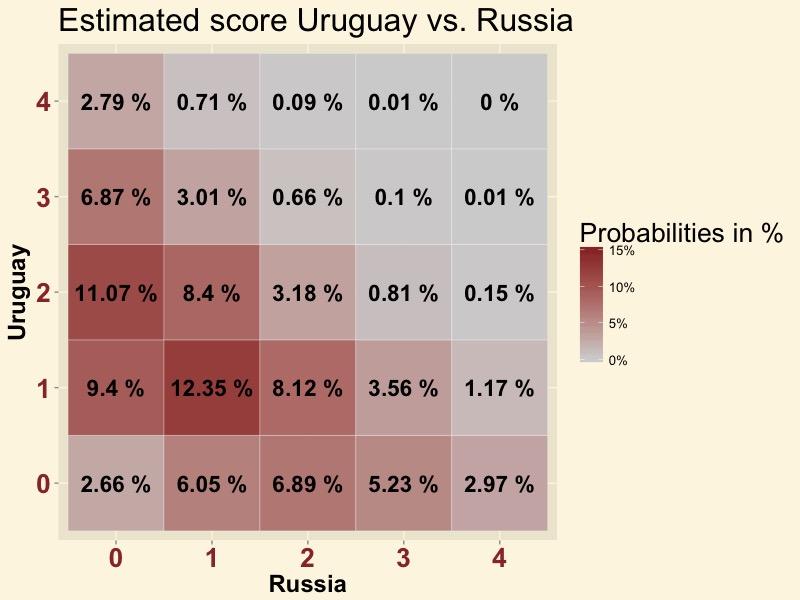 URURUS-score
