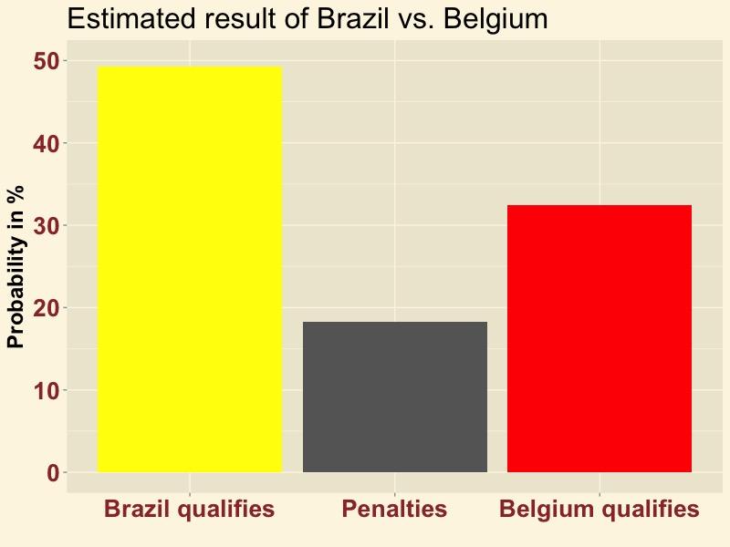 BRABEL-result
