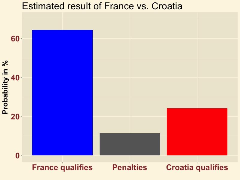 FRACRO-result