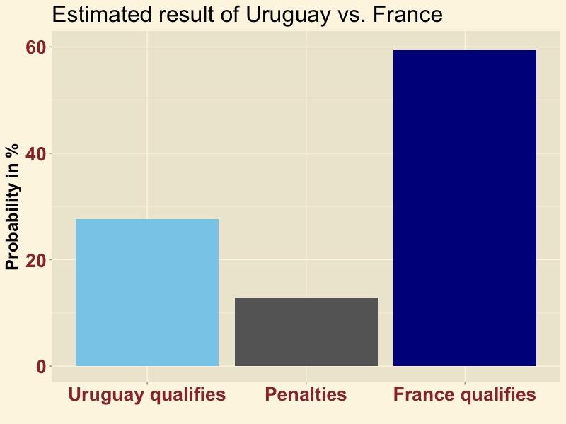URUFRA-result